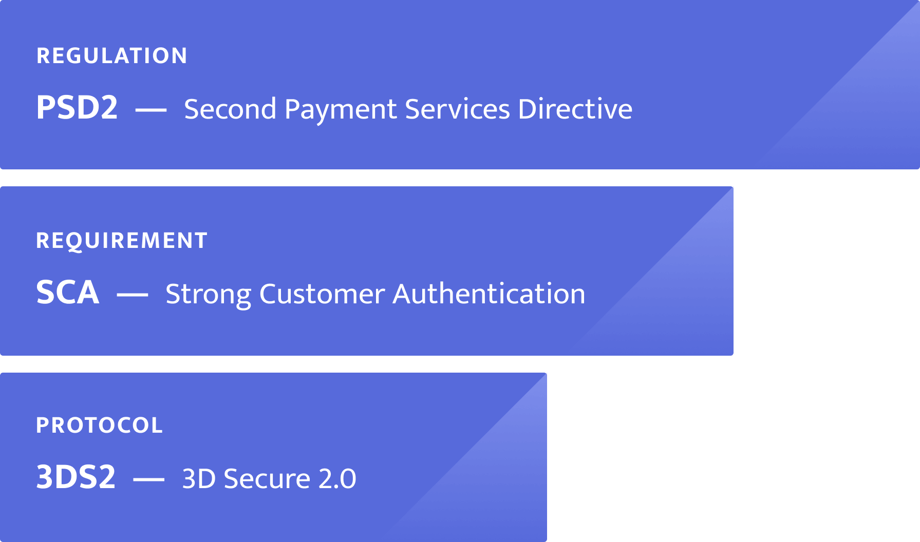 PSD2, SCA, and 3DS2 Relationship